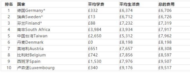 国外留学费用