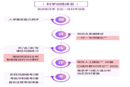 新东方雅思直通车课程设计